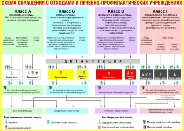 Схема обращения с медицинскими отходами