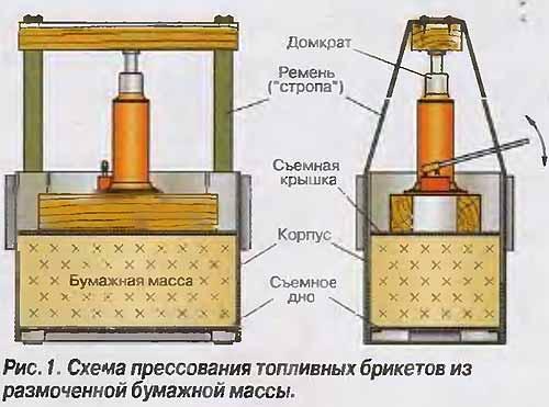 Схема прессования топливных брикетов из размоченной бумажной массы