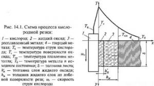 Схема процесса кислородной резки