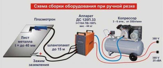 Схема сборки оборудовния при ручной резке