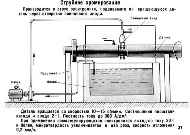 Схема струйного хромирования стали