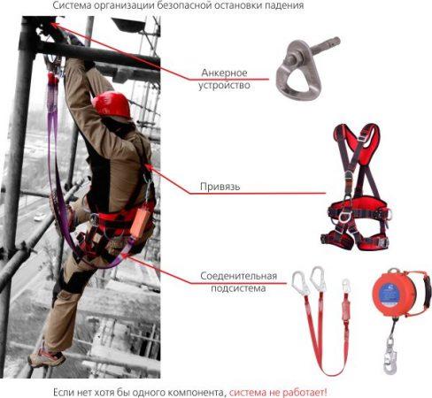 Система безопасности у промышленного альпиниста
