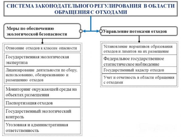 Система законодательного регулирования в области обращения с отходами
