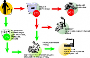 Статистика выброса мусора на свалки