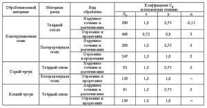 Таблица для расчета режимов резания