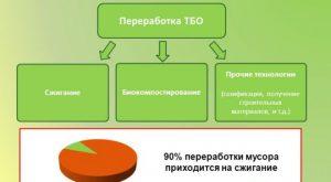 Технологии переработки ТБО