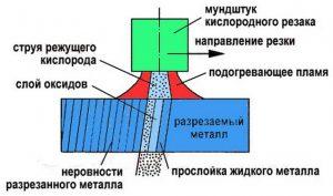 Технология газовой резки