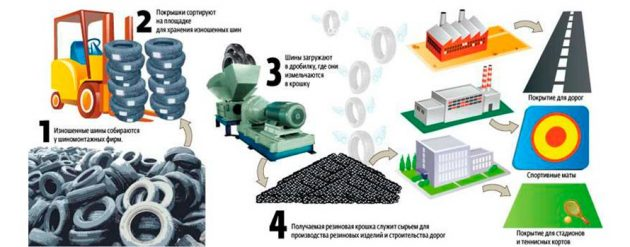 Технология переработки шин