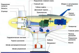 Устройство и конструкция ветрогенератора