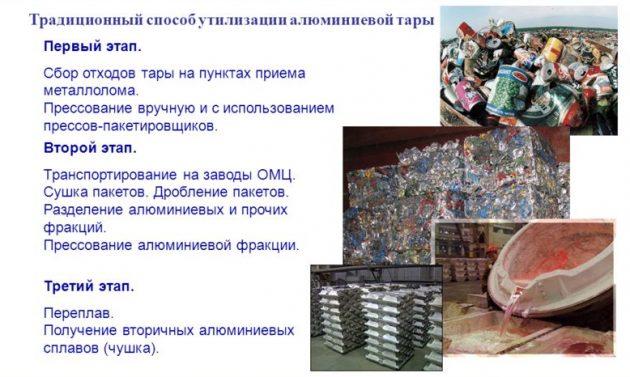 Утилизация алюминиевой тары