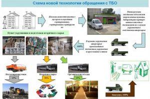 Утилизация твердо-бытовых отходов