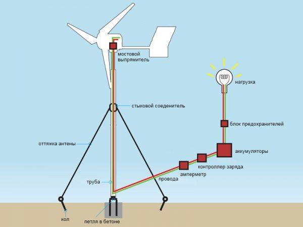 Схема ветрогенератора своими руками