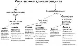 Классификация СОЖ