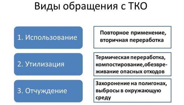 Виды обращения с ТКО