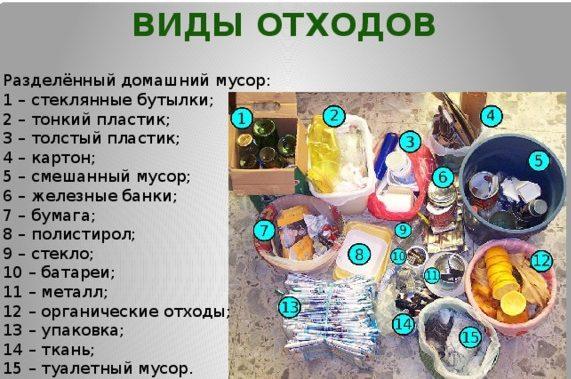 Виды отходов