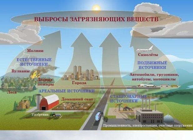 Выбросы загрязняющих веществ в атмосферу