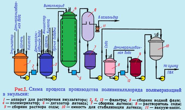 Эмульсионная полимеризация