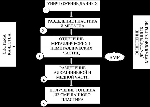 Этапы утилизации бытовой техники