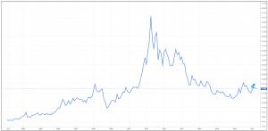График цен на серебро
