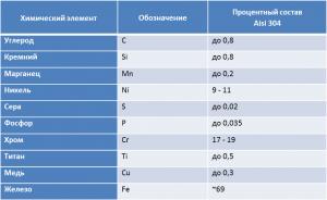 Химический состав стали AISI304
