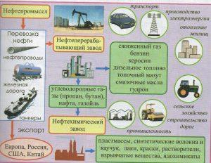 Как устроен нефтепромысел