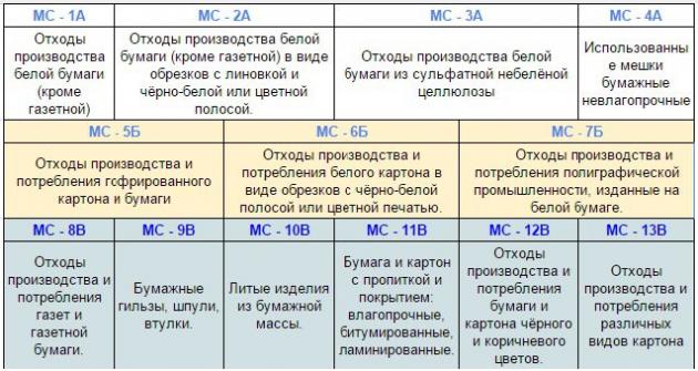 Классификация макулатуры