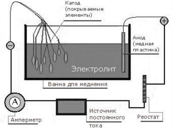 Меднение с погружением детали в электролит