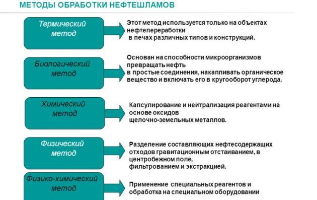 Методы обработки нефтешламов