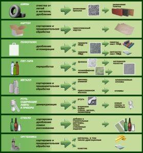Методы переработки различных видов отходов