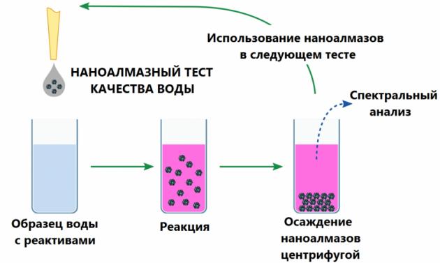Один из способов анализа воды