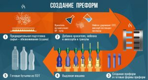 Преформы для выдува ПЭТ-бутылок