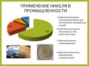 Применение никеля в промышленности