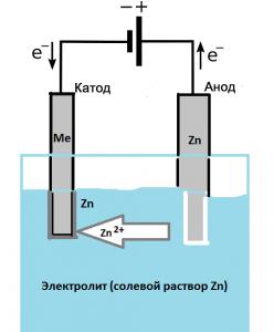 Принципиальная схема гальванического цинкования