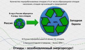 Проблема переработки отходов в России