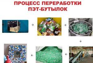 Процесс переработки ПЭТ-бутылок