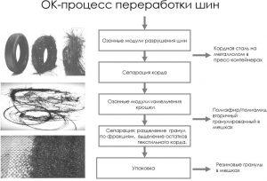 Процесс получения гранул из шин