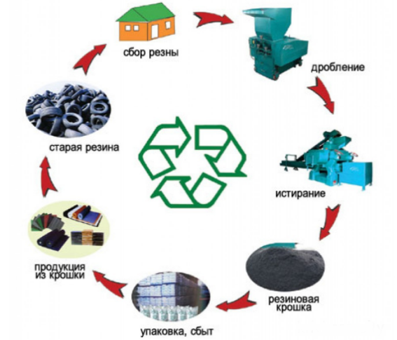 Процесс утилизации шин