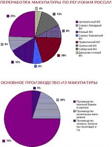Российский рынок переработки макулатуры