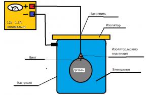 Схема анодирования