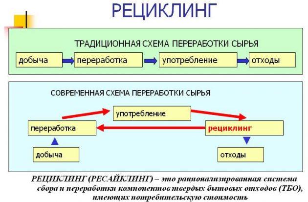 Схема обращения с отходами