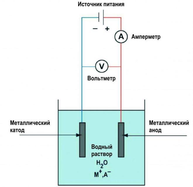 Схема осаждения металла