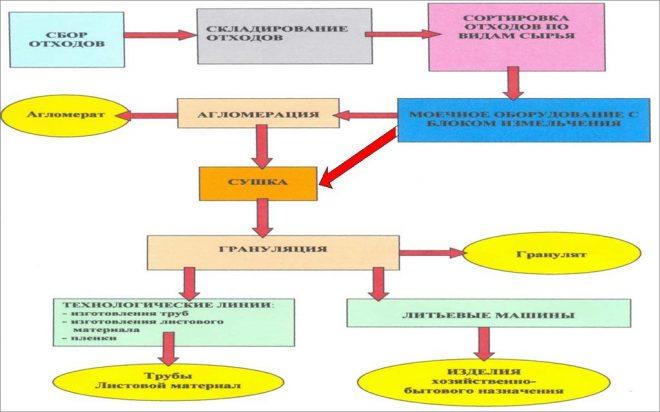 Схема основных технологических операций рециклинга полимерных отходов