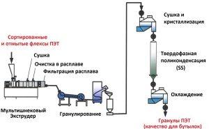 Схема переработки ПЭТ бутылок