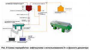 Схема переработки нефтешлама