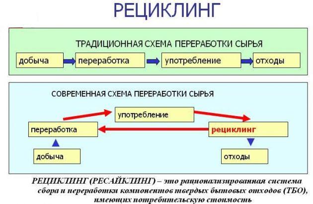 Схема переработки сырья