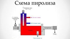 Схема пиролиза нефти