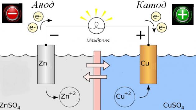 Схема получения цинка из батареек