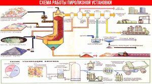 Схема работы пиролизной установки