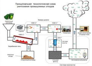Схема утилизации отходов