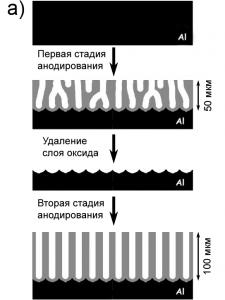 Стадии анодирования